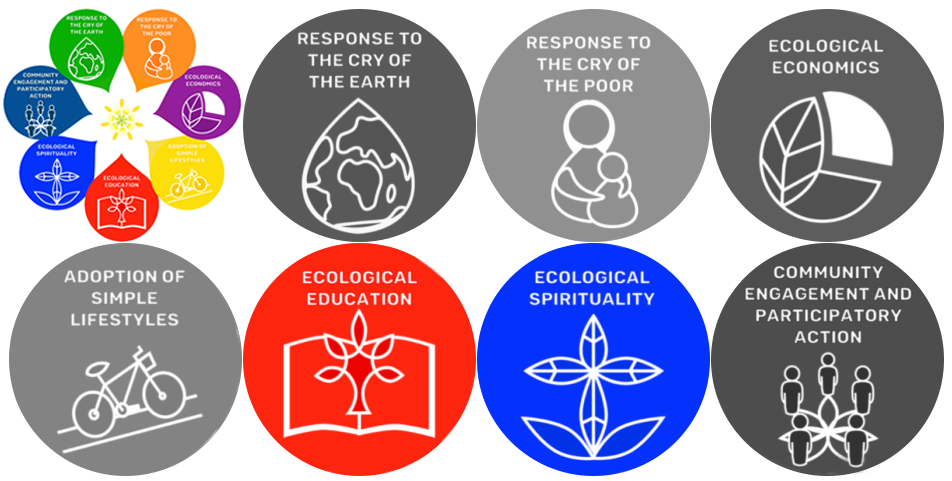 Image of the seven Laudato Si' Goals with the 3rd and 4th goal highlighted