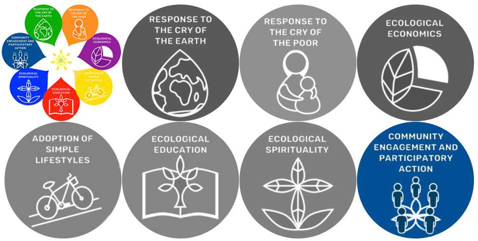 Image of the seven Laudato Si' Goals with the 7th goal highlighted